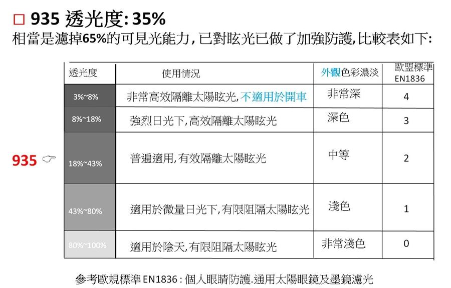 935 透光度: 35% 相當是濾掉65%的可見光能力 , 已對眩光已做了加強防護, 比較表如下: